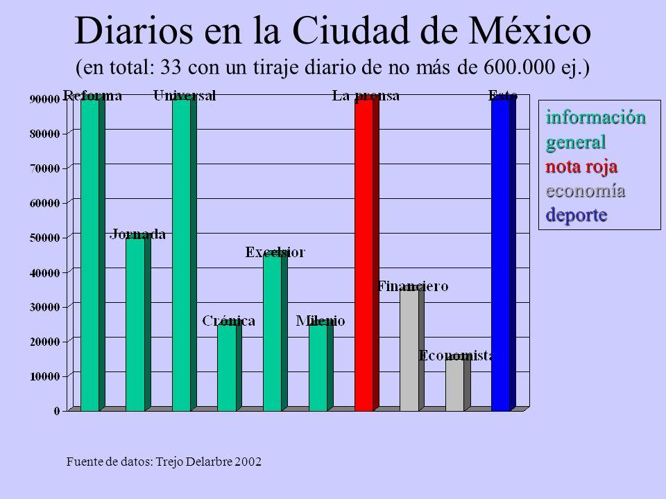 Diarios en la Ciudad de México (en total: 33 con un tiraje diario de no más de 600.000 ej.)