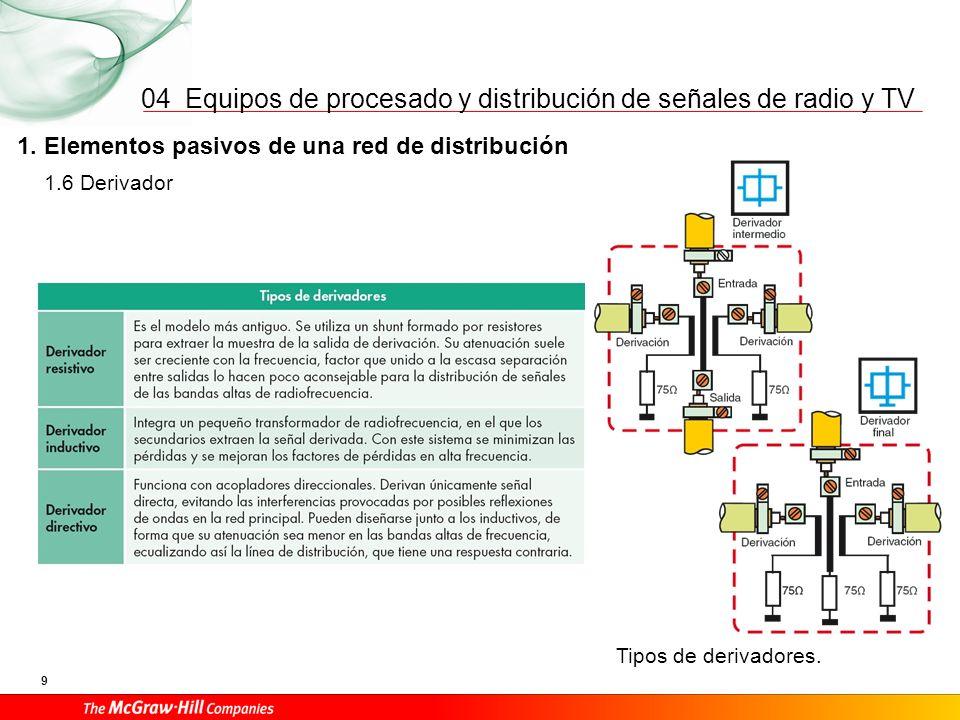 04 1. Elementos pasivos de una red de distribución