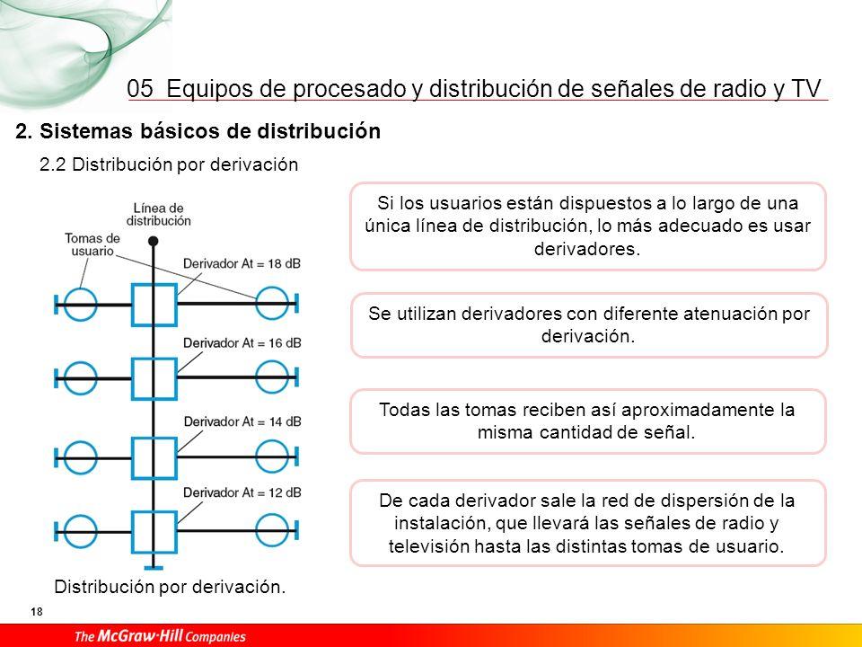 05 2. Sistemas básicos de distribución