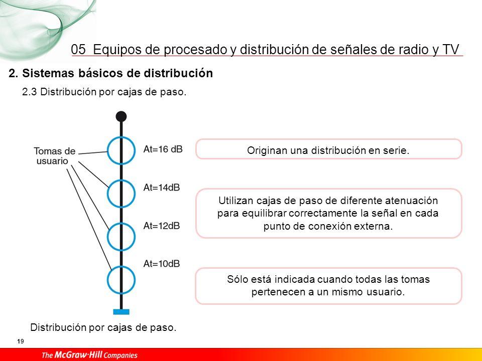 05 2. Sistemas básicos de distribución 2.4 Distribución mixta