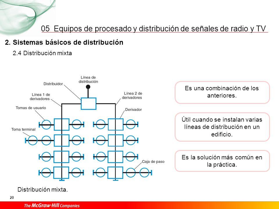 05 3. Estructura de la red en ICT Condicionantes