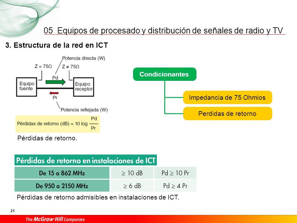 05 3. Estructura de la red en ICT 3.1 Red interior de usuario