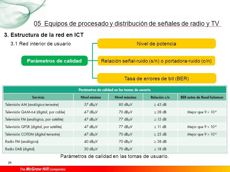 05 3. Estructura de la red en ICT