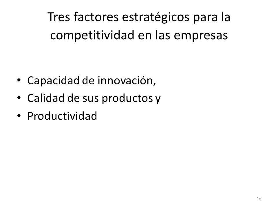 Tres factores estratégicos para la competitividad en las empresas