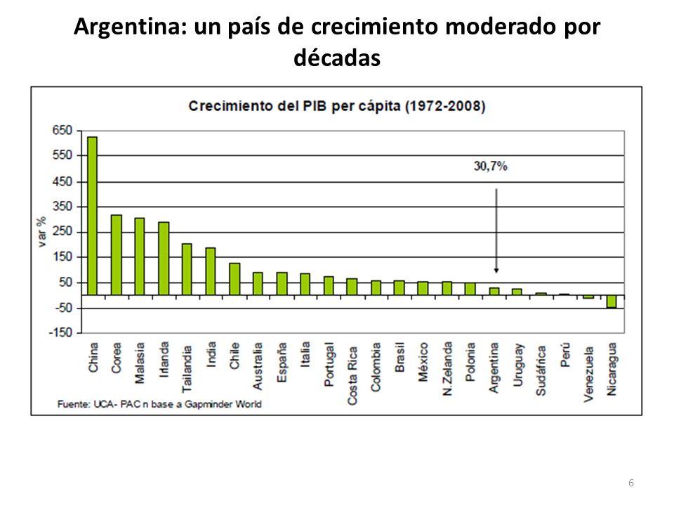 Argentina: un país de crecimiento moderado por décadas