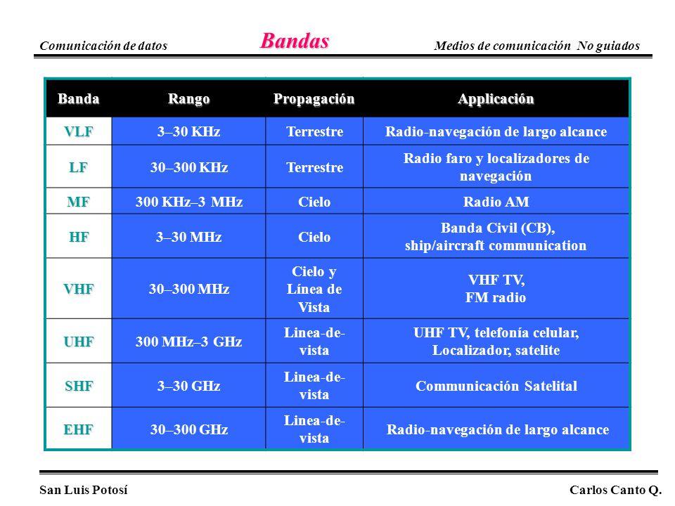 Bandas Banda Rango Propagación Applicación VLF 3–30 KHz Terrestre
