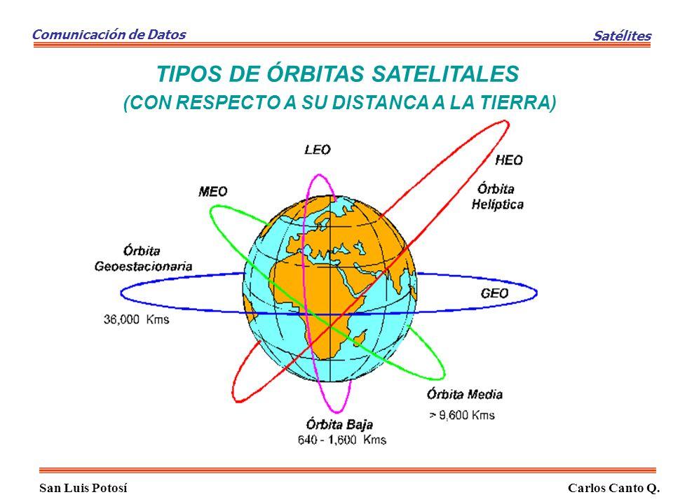 TIPOS DE ÓRBITAS SATELITALES (CON RESPECTO A SU DISTANCA A LA TIERRA)