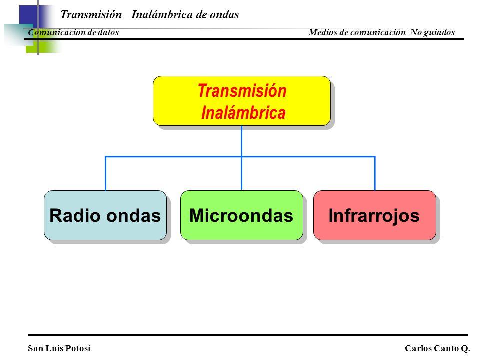 Transmisión Inalámbrica Radio ondas Microondas Infrarrojos