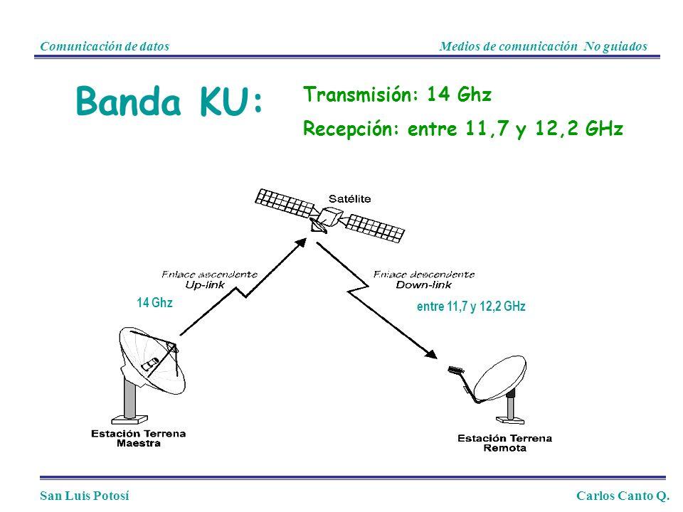 Banda KU: Transmisión: 14 Ghz Recepción: entre 11,7 y 12,2 GHz