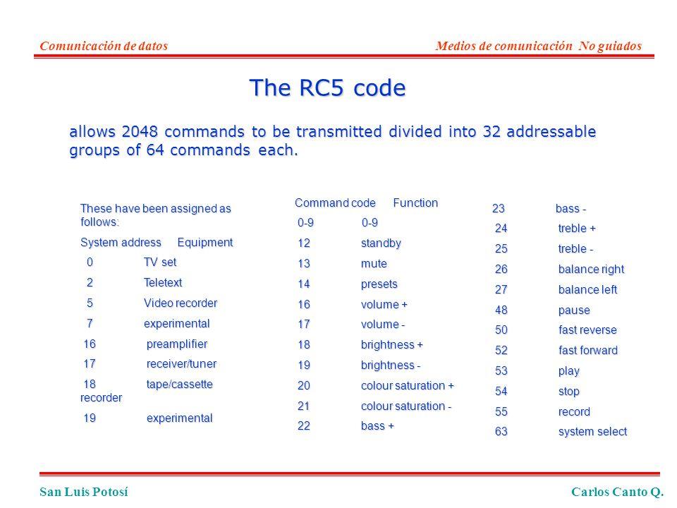 Comunicación de datos Medios de comunicación No guiados. The RC5 code.