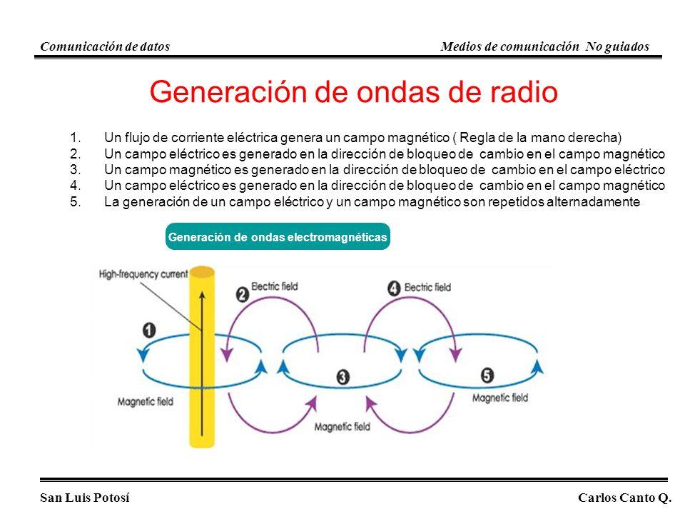 Generación de ondas electromagnéticas