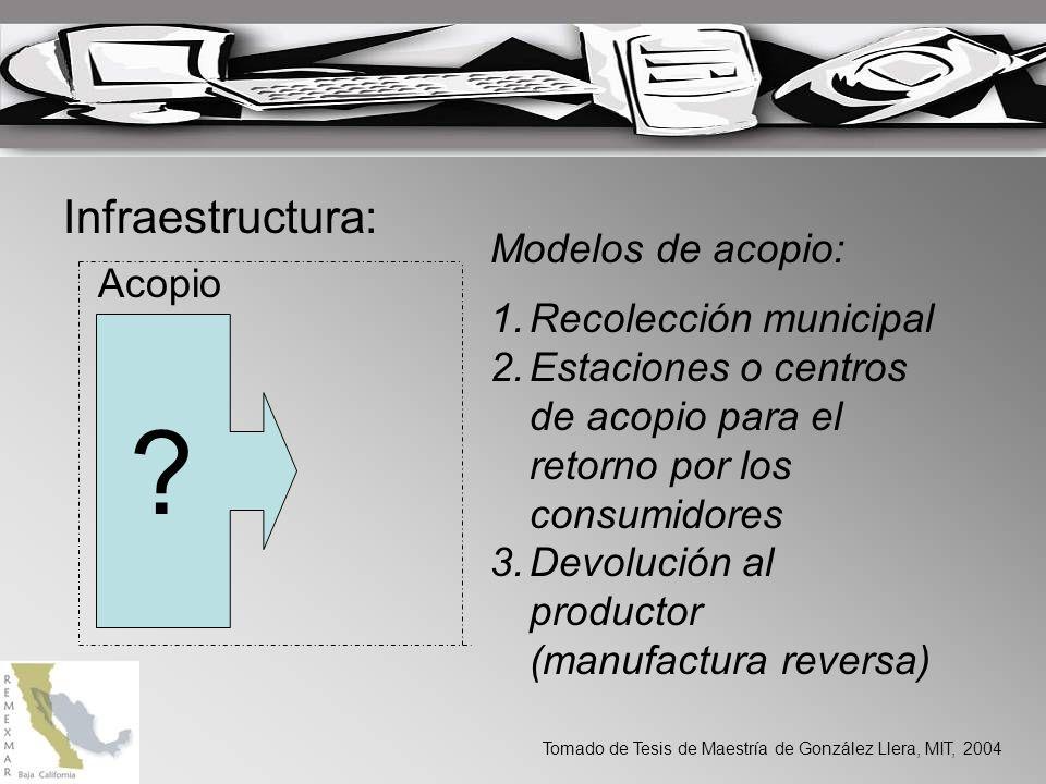 Infraestructura: Modelos de acopio: Recolección municipal