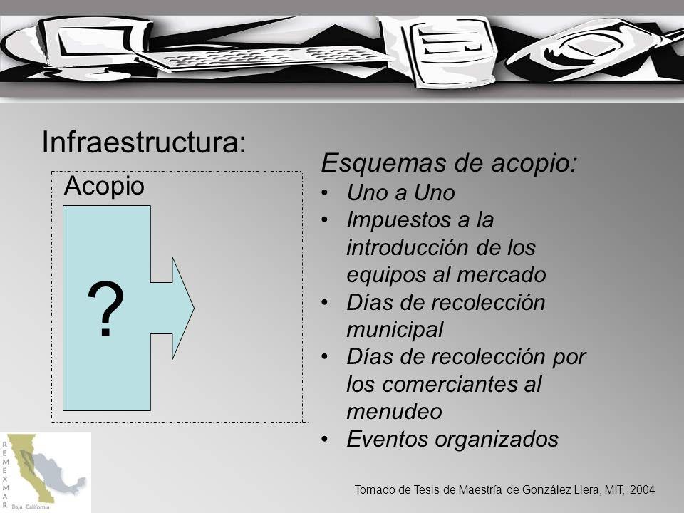 Infraestructura: Esquemas de acopio: Acopio Uno a Uno