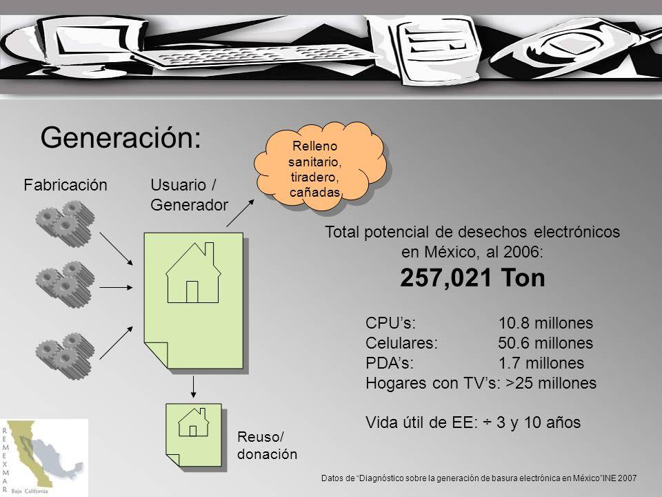 Generación: 257,021 Ton Fabricación Usuario / Generador