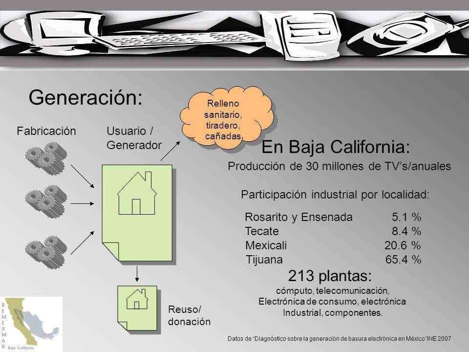 Generación: En Baja California: 213 plantas: Fabricación Usuario /