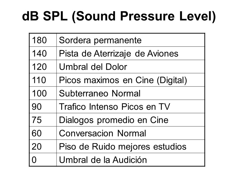dB SPL (Sound Pressure Level)