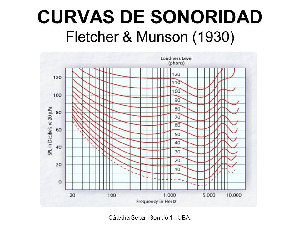 CURVAS DE SONORIDAD Fletcher & Munson (1930)