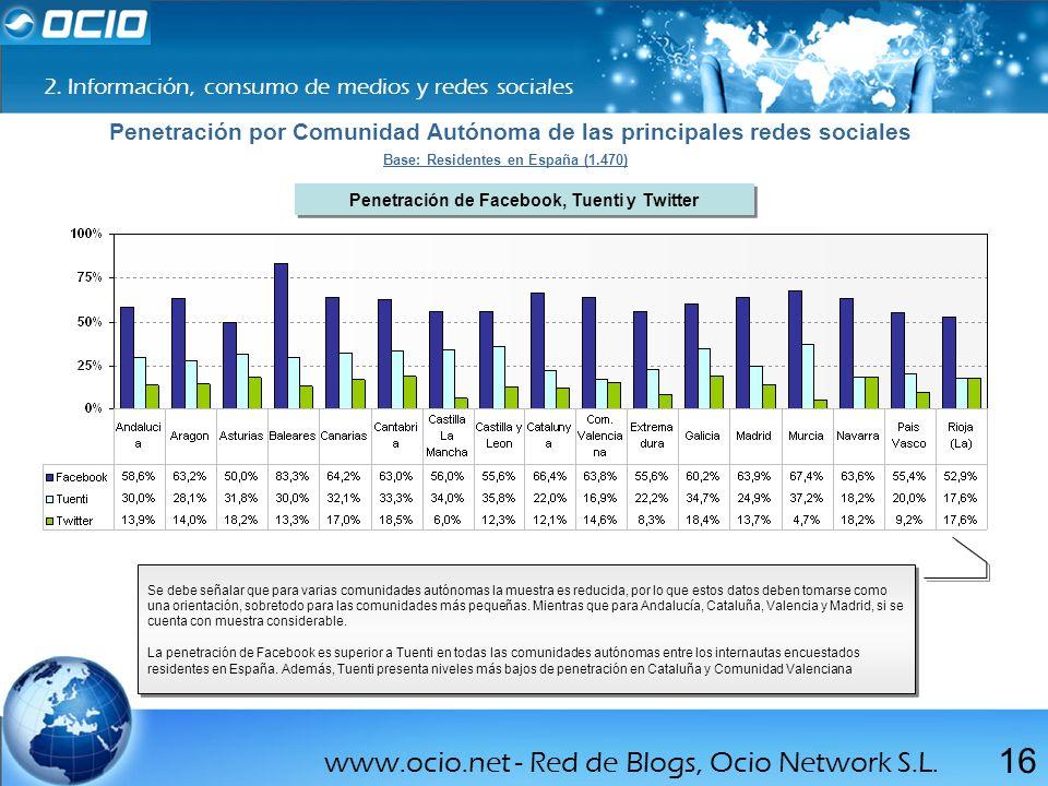 Penetración por Comunidad Autónoma de las principales redes sociales