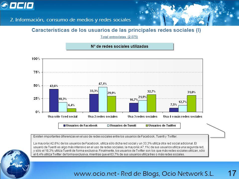 Características de los usuarios de las principales redes sociales (I)