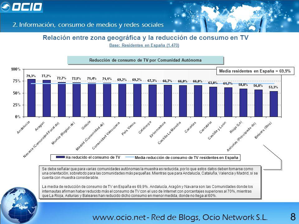 Relación entre zona geográfica y la reducción de consumo en TV