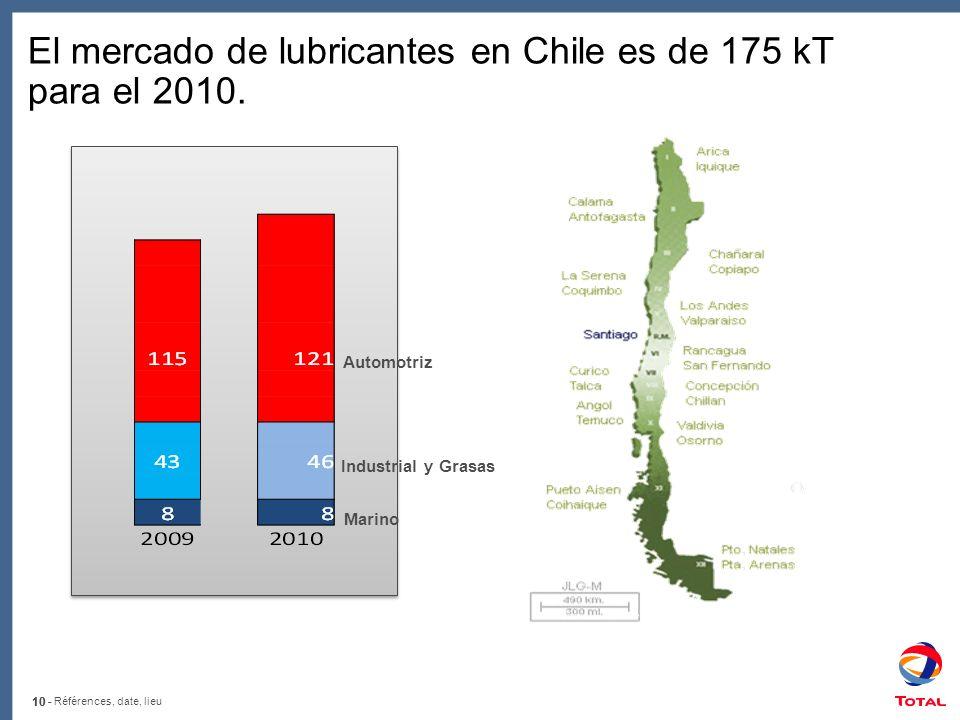 El mercado de lubricantes en Chile es de 175 kT para el 2010.