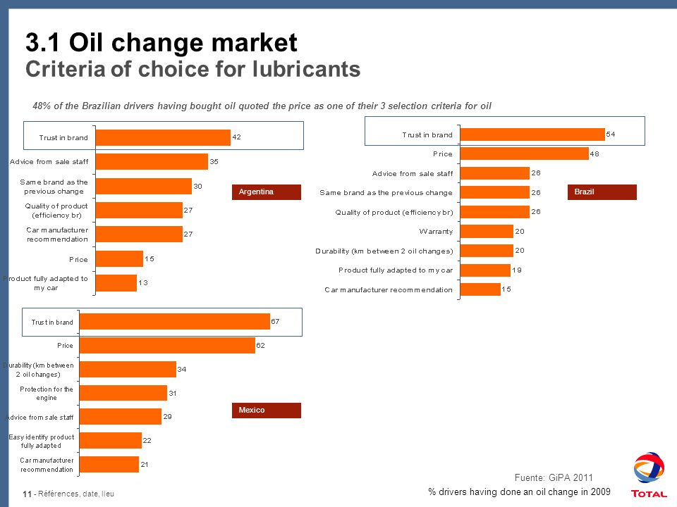 3.1 Oil change market Criteria of choice for lubricants