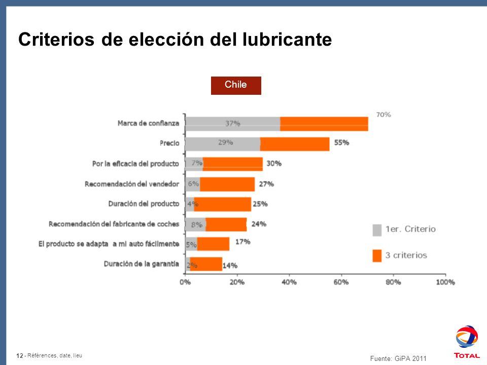 Criterios de elección del lubricante