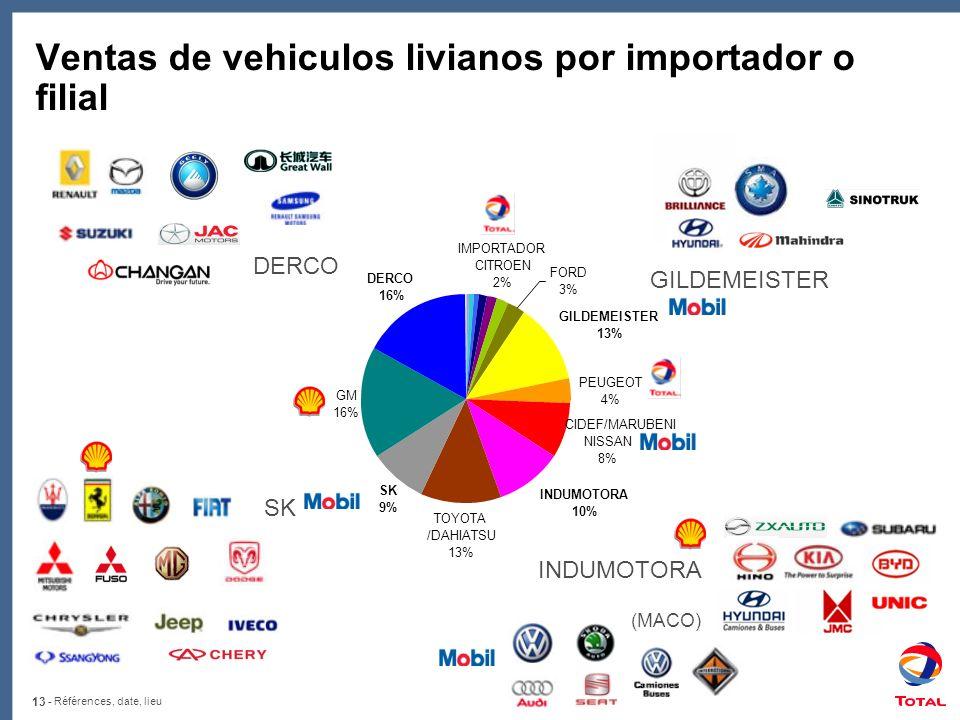 Ventas de vehiculos livianos por importador o filial