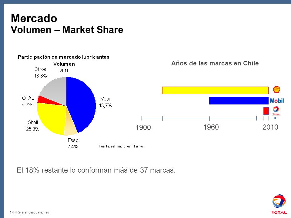 Mercado Volumen – Market Share