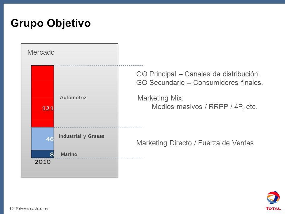 Grupo Objetivo Mercado GO Principal – Canales de distribución.
