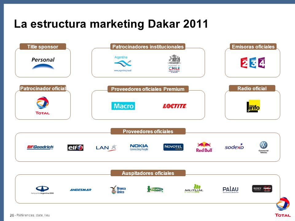 La estructura marketing Dakar 2011