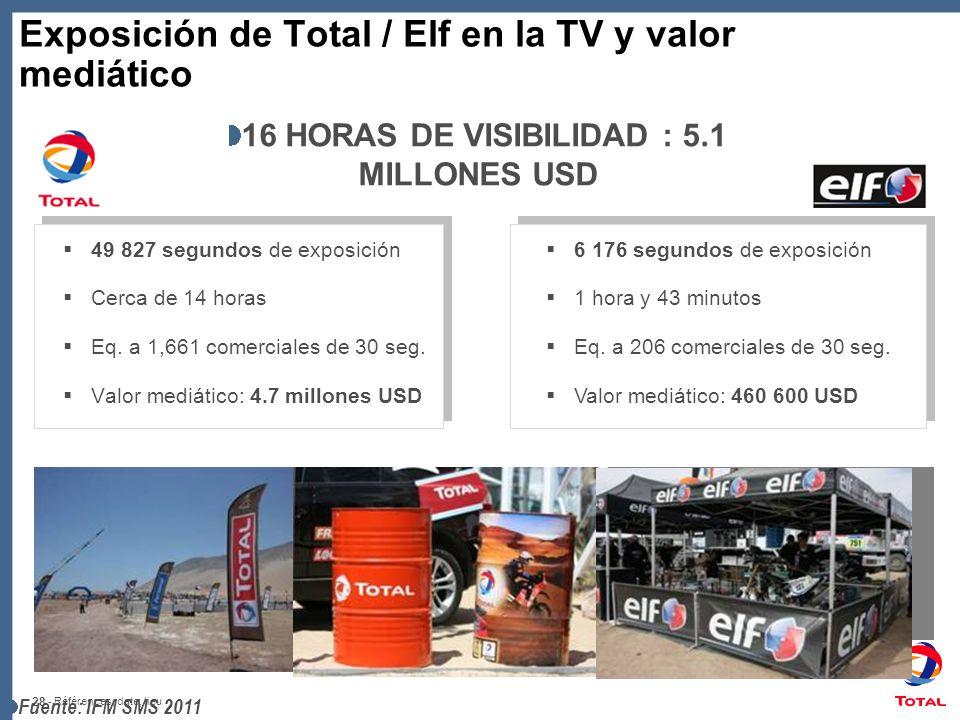 Exposición de Total / Elf en la TV y valor mediático