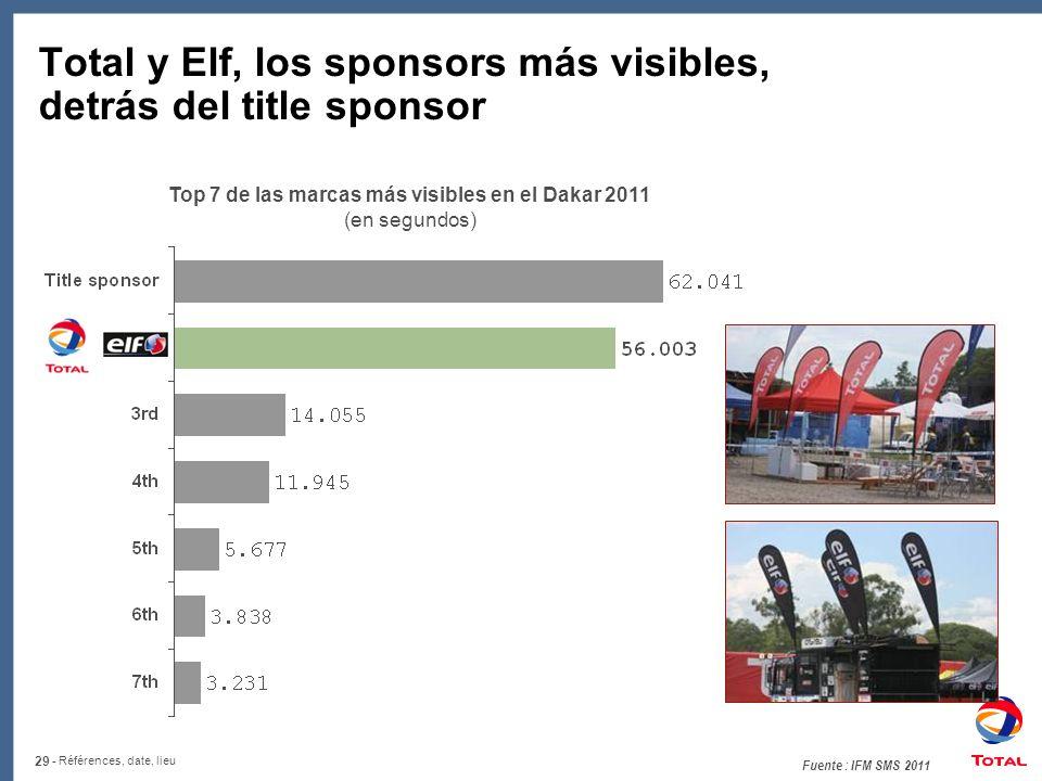 Total y Elf, los sponsors más visibles, detrás del title sponsor