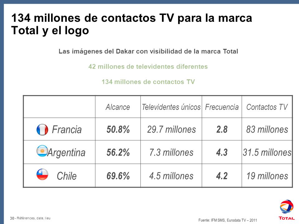 134 millones de contactos TV para la marca Total y el logo