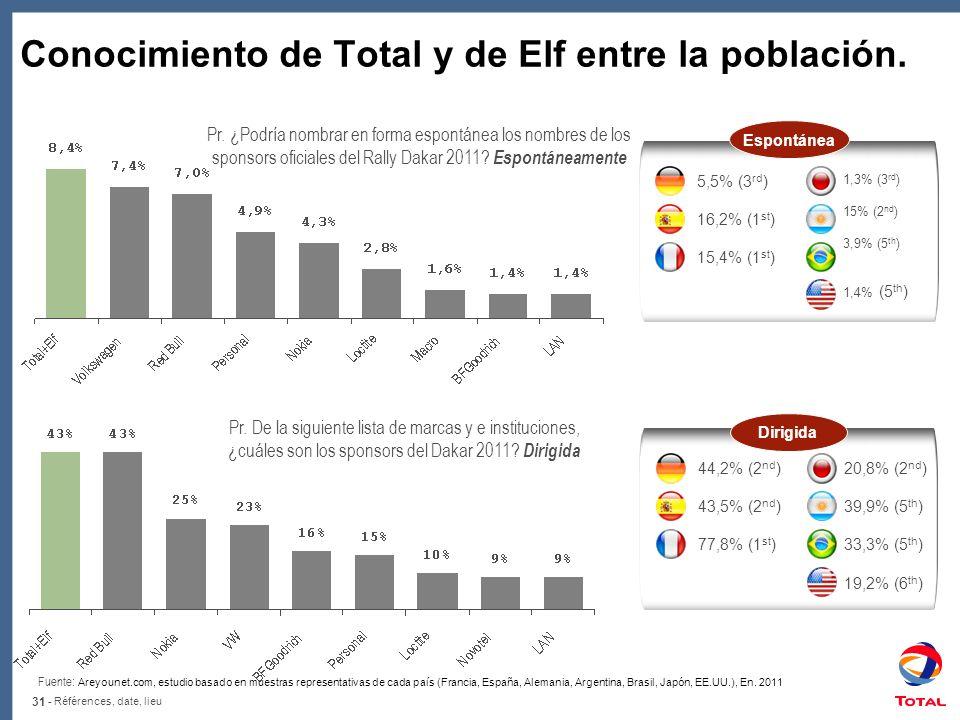 Conocimiento de Total y de Elf entre la población.