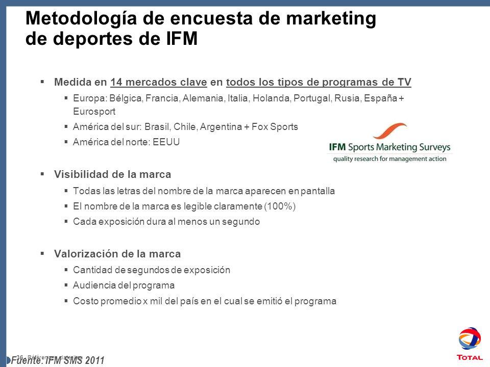 Metodología de encuesta de marketing de deportes de IFM