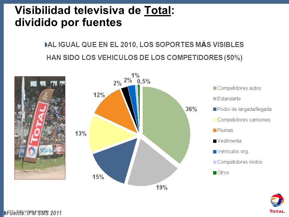 Visibilidad televisiva de Total: dividido por fuentes