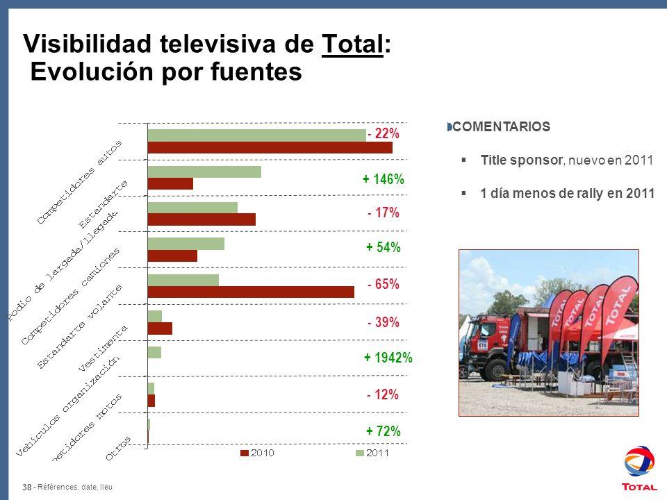 Visibilidad televisiva de Total: Evolución por fuentes