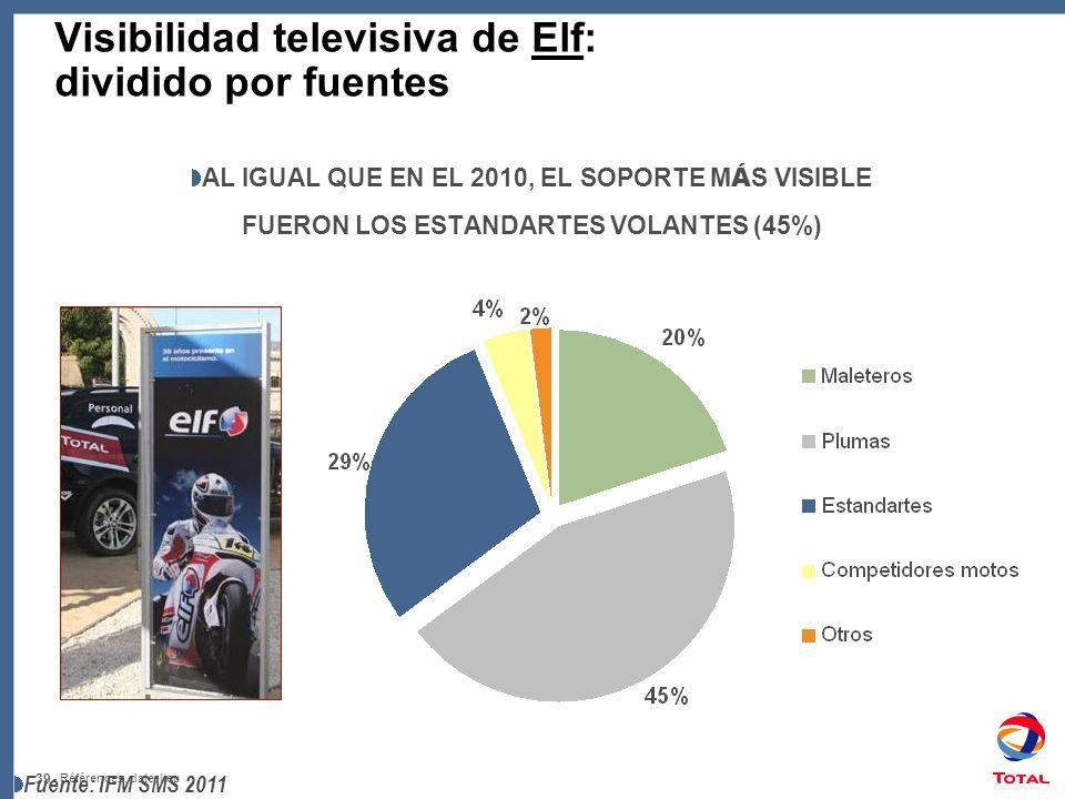 Visibilidad televisiva de Elf: dividido por fuentes