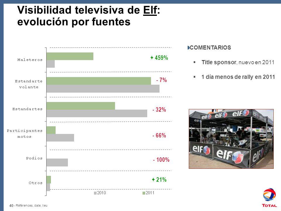 Visibilidad televisiva de Elf: evolución por fuentes