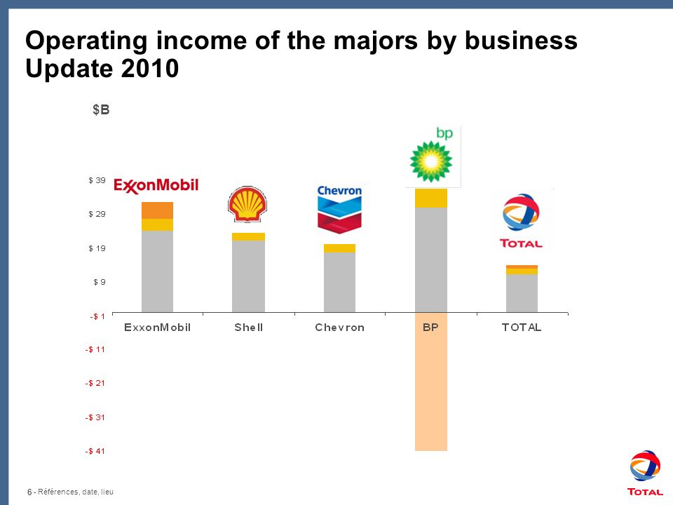 Operating income of the majors by business Update 2010