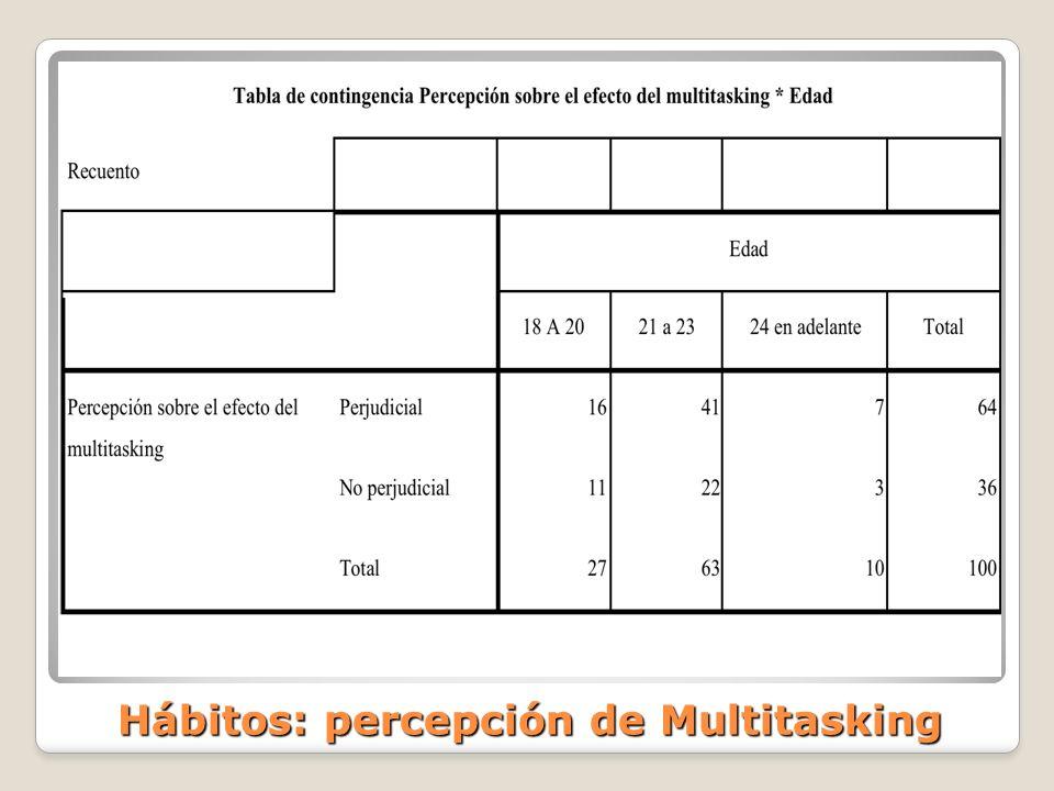 Hábitos: percepción de Multitasking