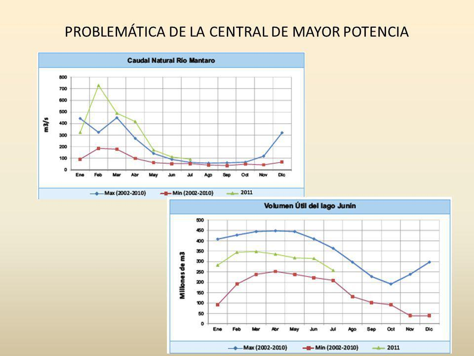 PROBLEMÁTICA DE LA CENTRAL DE MAYOR POTENCIA