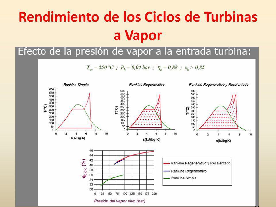 Rendimiento de los Ciclos de Turbinas a Vapor
