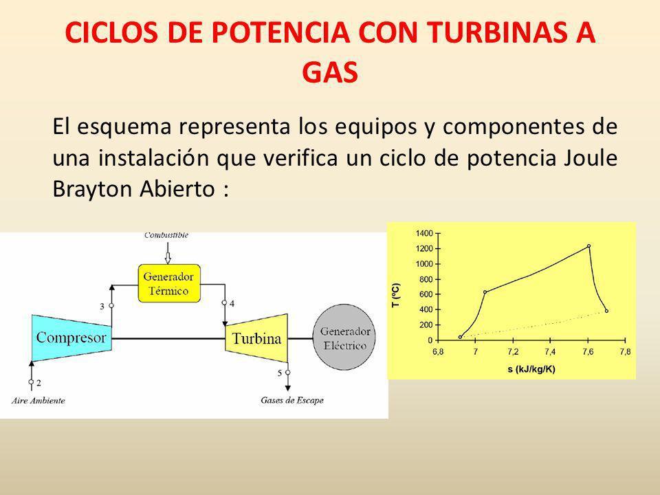 CICLOS DE POTENCIA CON TURBINAS A GAS