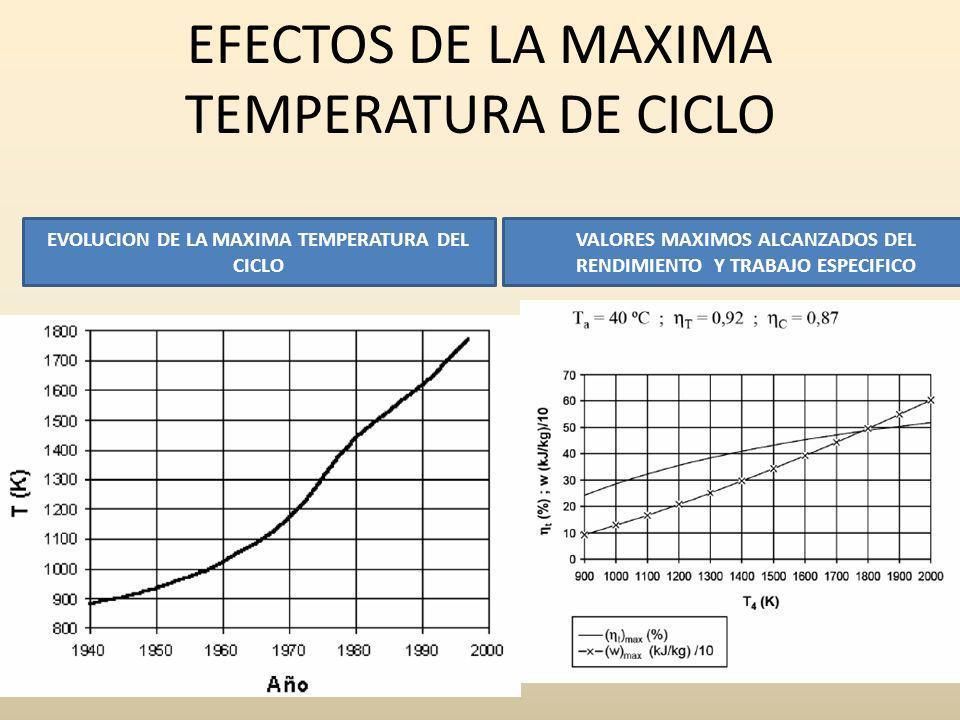 EFECTOS DE LA MAXIMA TEMPERATURA DE CICLO