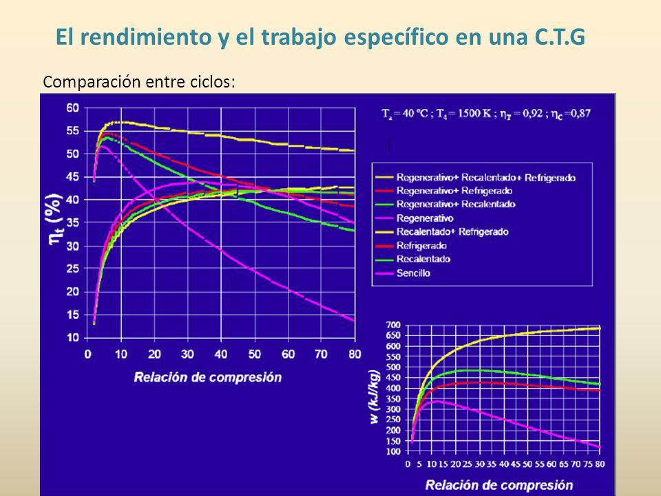 El rendimiento y el trabajo específico en una C.T.G