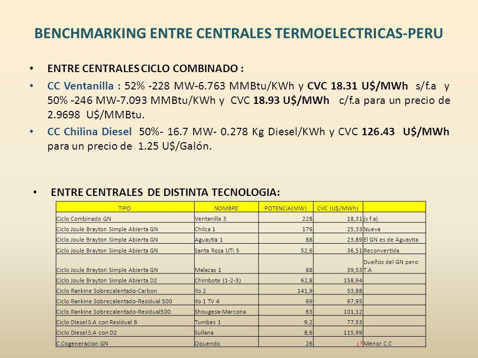 BENCHMARKING ENTRE CENTRALES TERMOELECTRICAS-PERU