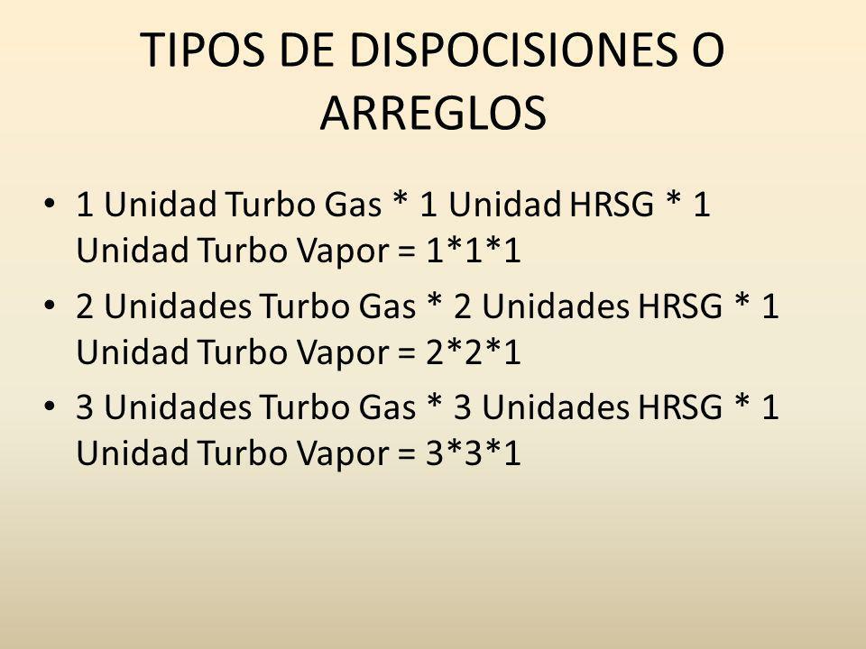 TIPOS DE DISPOCISIONES O ARREGLOS