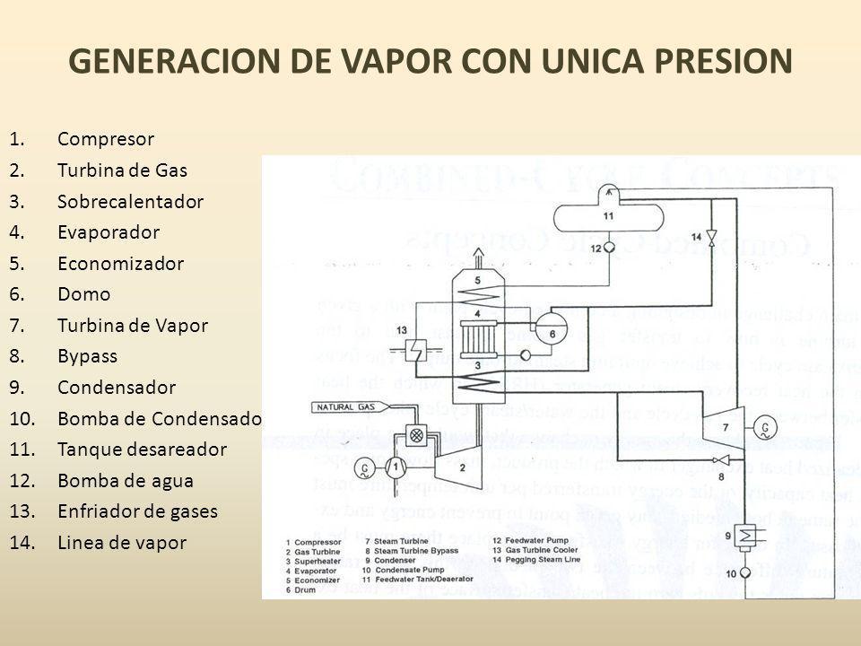 GENERACION DE VAPOR CON UNICA PRESION